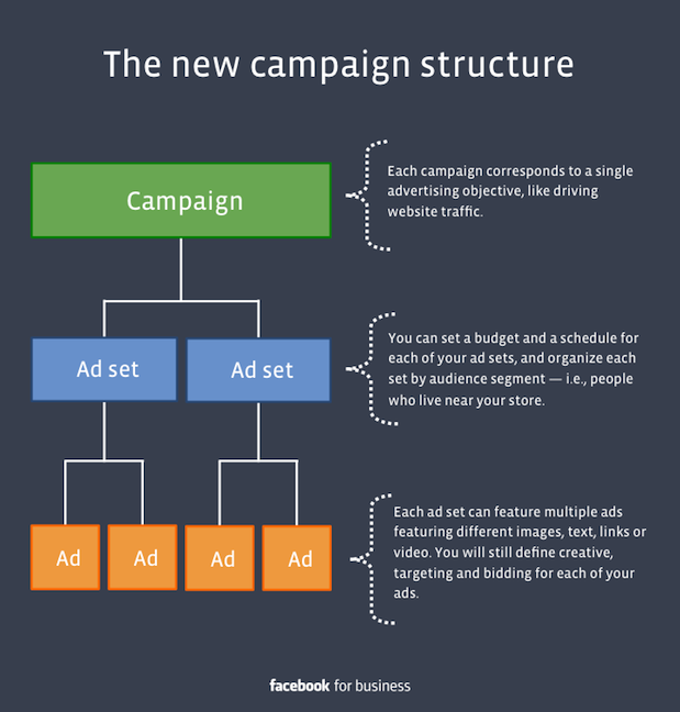 What to know about Facebook's new ad campaign structure
